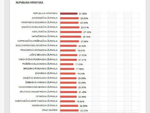 hrvatska_izlaznost
